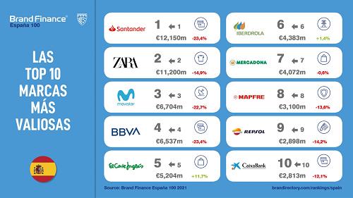 Marcas mas valiosas de España brand finance